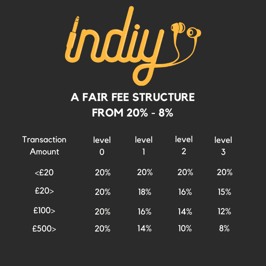 Indiy fees - How much does it cost to sell on Indiy
