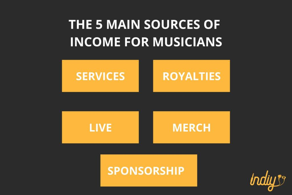 5 music industry revenue streams